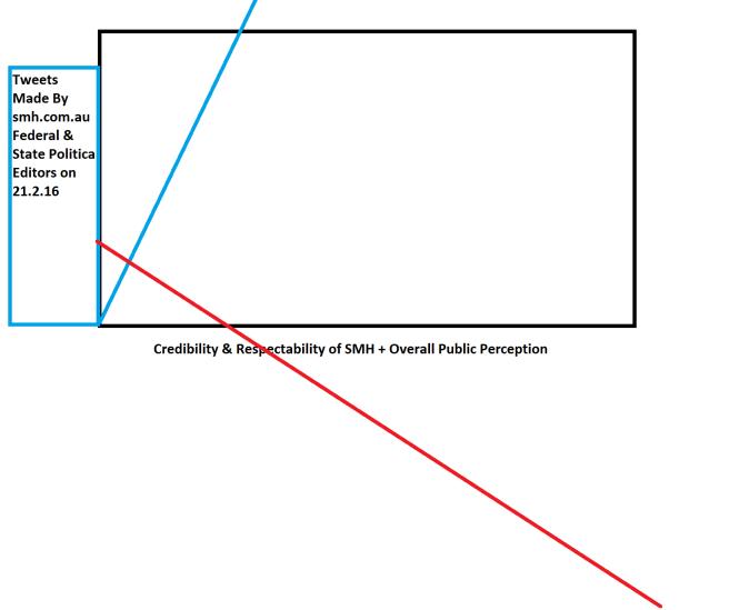 353 Graph 2