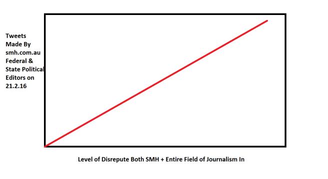 353 Graph