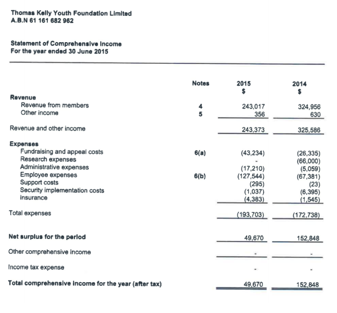 TKYF Revenue v Expenses 2015