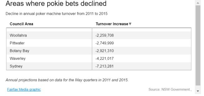 pokies in wealthy areas