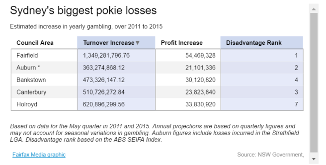 Sydney Pokie Data
