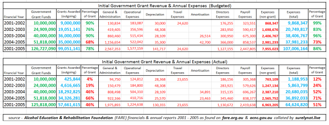 2001-2005 expenses and grant revenue