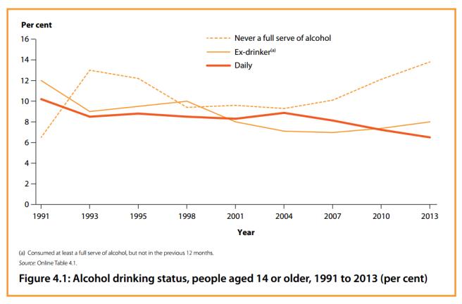 drinking habits 1991-2013
