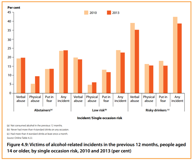 drinking habits victims n perps alcohol habits